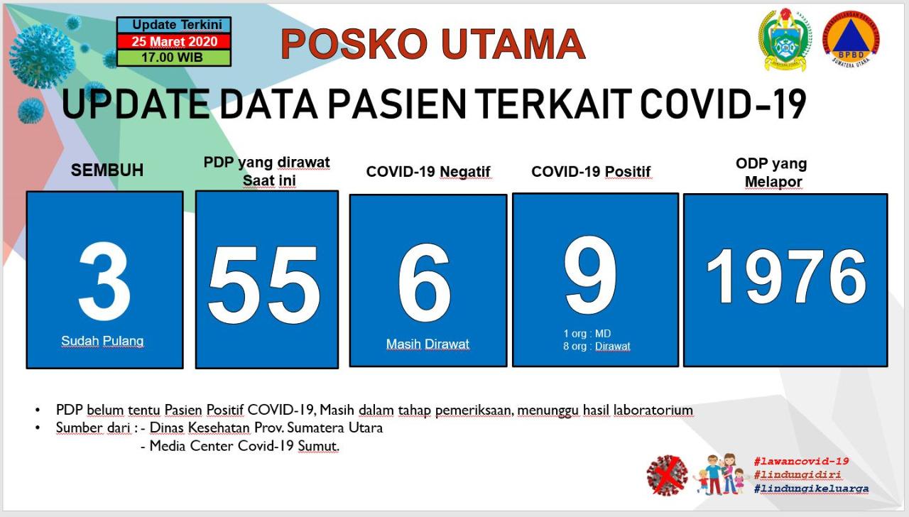 Update Data Covid-19 di Sumatera Utara 25 Maret 2020