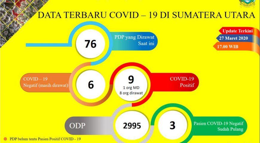 Update Data Covid-19 di Sumatera Utara 27 Maret 2020