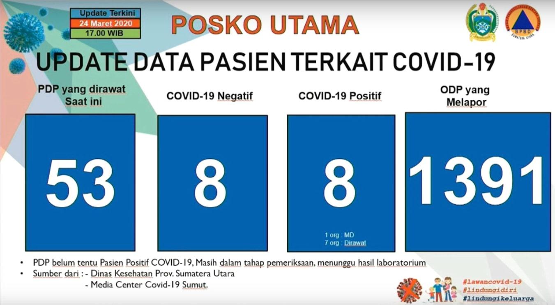 Update Data Covid-19 di Sumatera Utara 24 Maret 2020