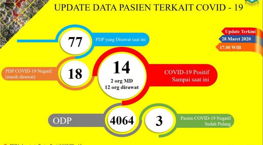 Update Data Covid-19 di Sumatera Utara 28 Maret 2020