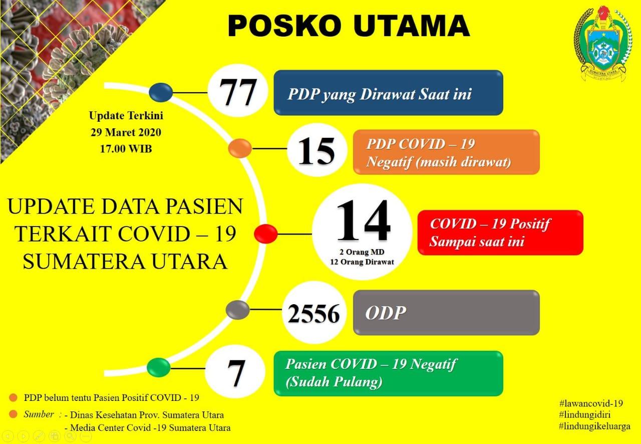 Update Data Covid-19 di Sumatera Utara 29 Maret 2020