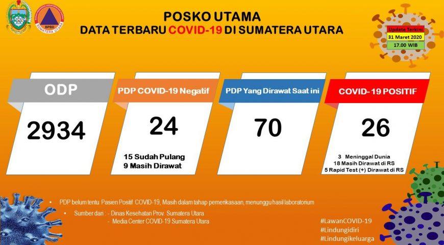 Update Data Covid-19 di Sumatera Utara 31 Maret 2020