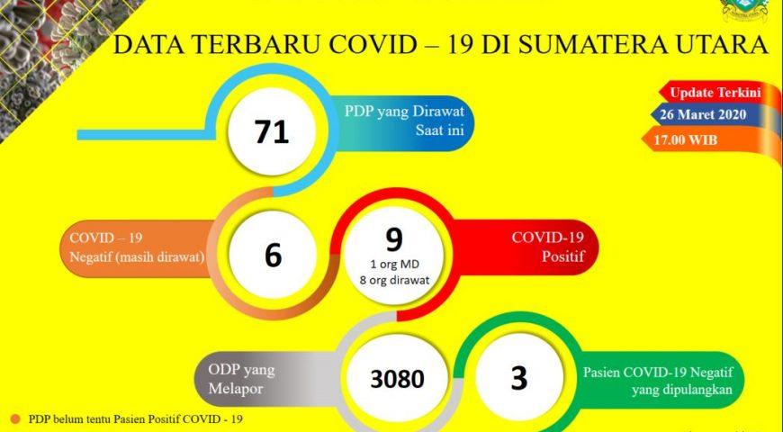 Update Data Covid-19 di Sumatera Utara 26 Maret 2020