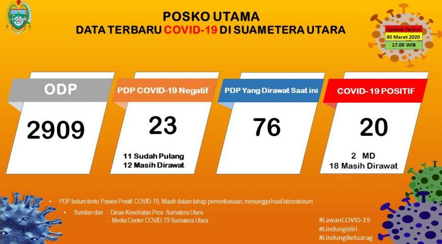 Update Data Covid-19 di Sumatera Utara 30 Maret 2020