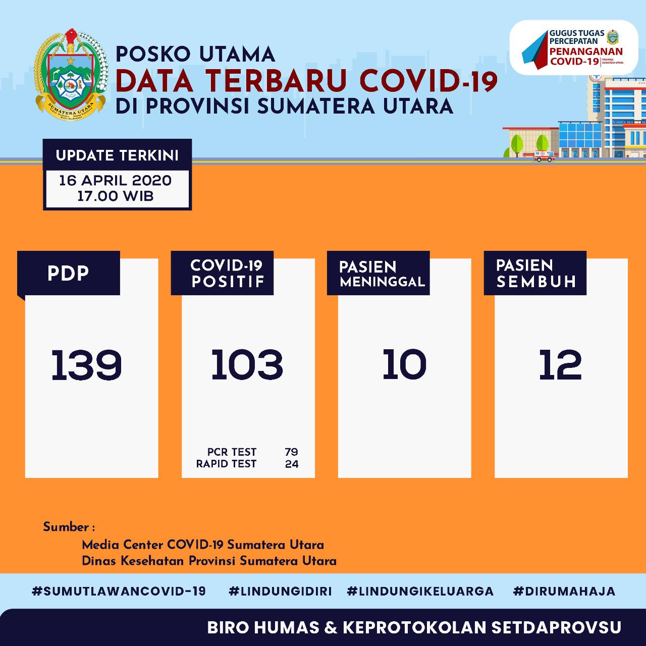 Update Data Covid 19 Di Sumatera Utara 16 April 2020 Bpbd Provsu