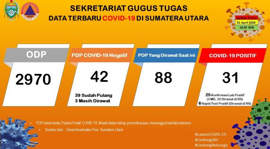 Update Data Covid-19 di Sumatera Utara 1 April 2020