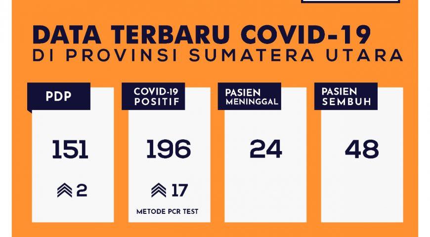 Update Data Covid-19 di Sumatera Utara 11 Mei 2020
