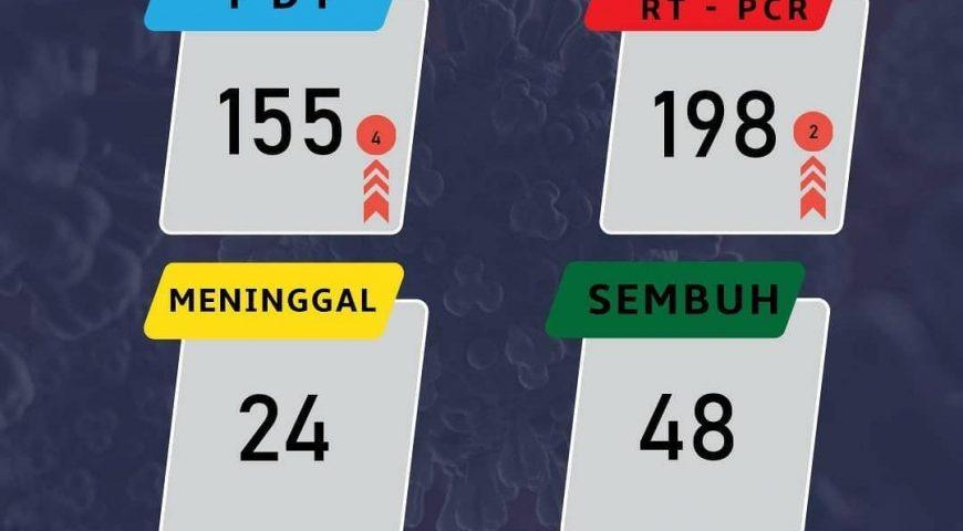 Update Data Covid-19 di Sumatera Utara 12 Mei 2020
