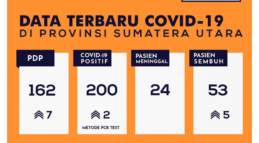 Update Data Covid-19 di Sumatera Utara 13 Mei 2020