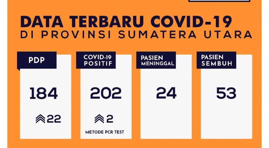 Update Data Covid-19 di Sumatera Utara 14 Mei 2020