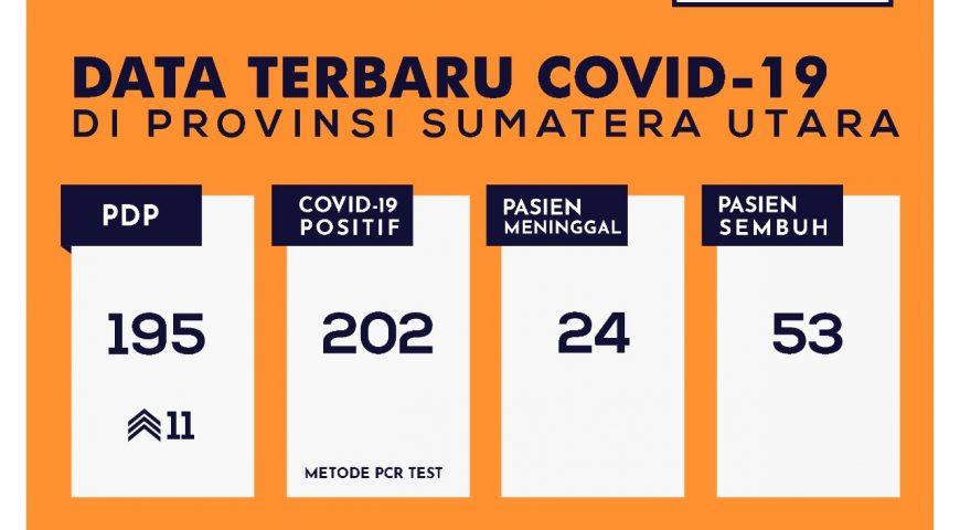 Update Data Covid-19 di Sumatera Utara 15 Mei 2020