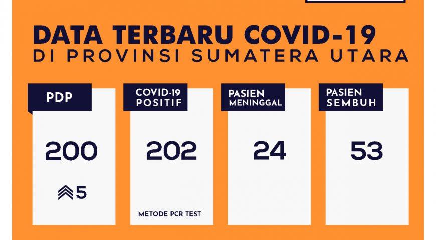 Update Data Covid-19 di Sumatera Utara 16 Mei 2020
