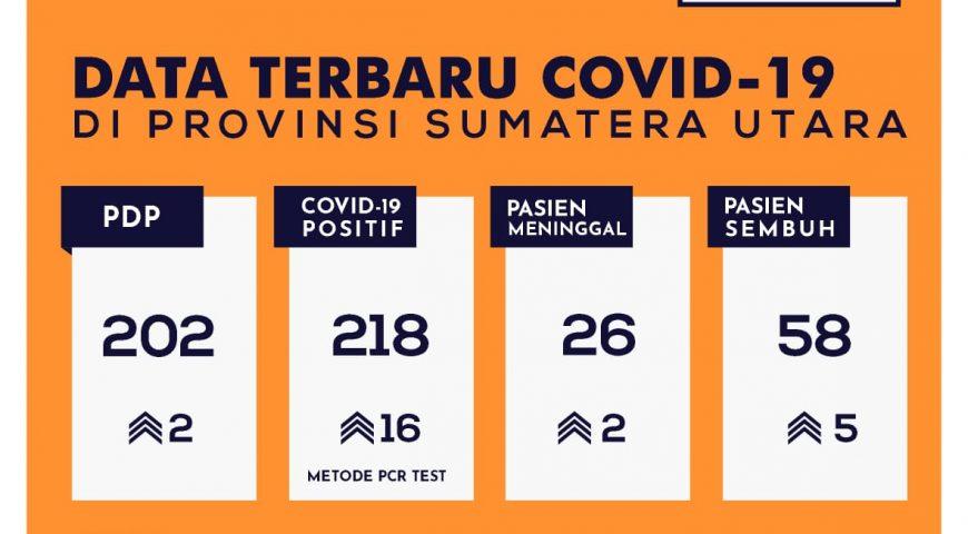 Update Data Covid-19 di Sumatera Utara 17 Mei 2020