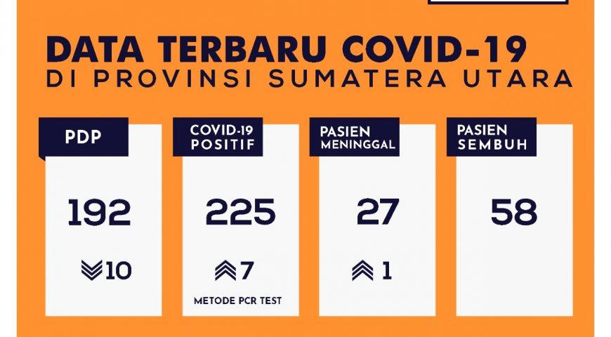 Update Data Covid-19 di Sumatera Utara 18 Mei 2020