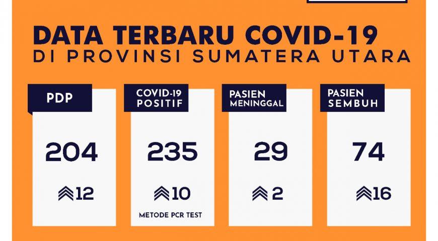 Update Data Covid-19 di Sumatera Utara 19 Mei 2020