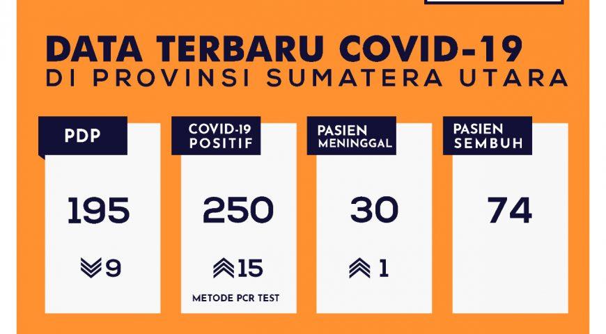 Update Data Covid-19 di Sumatera Utara 20 Mei 2020