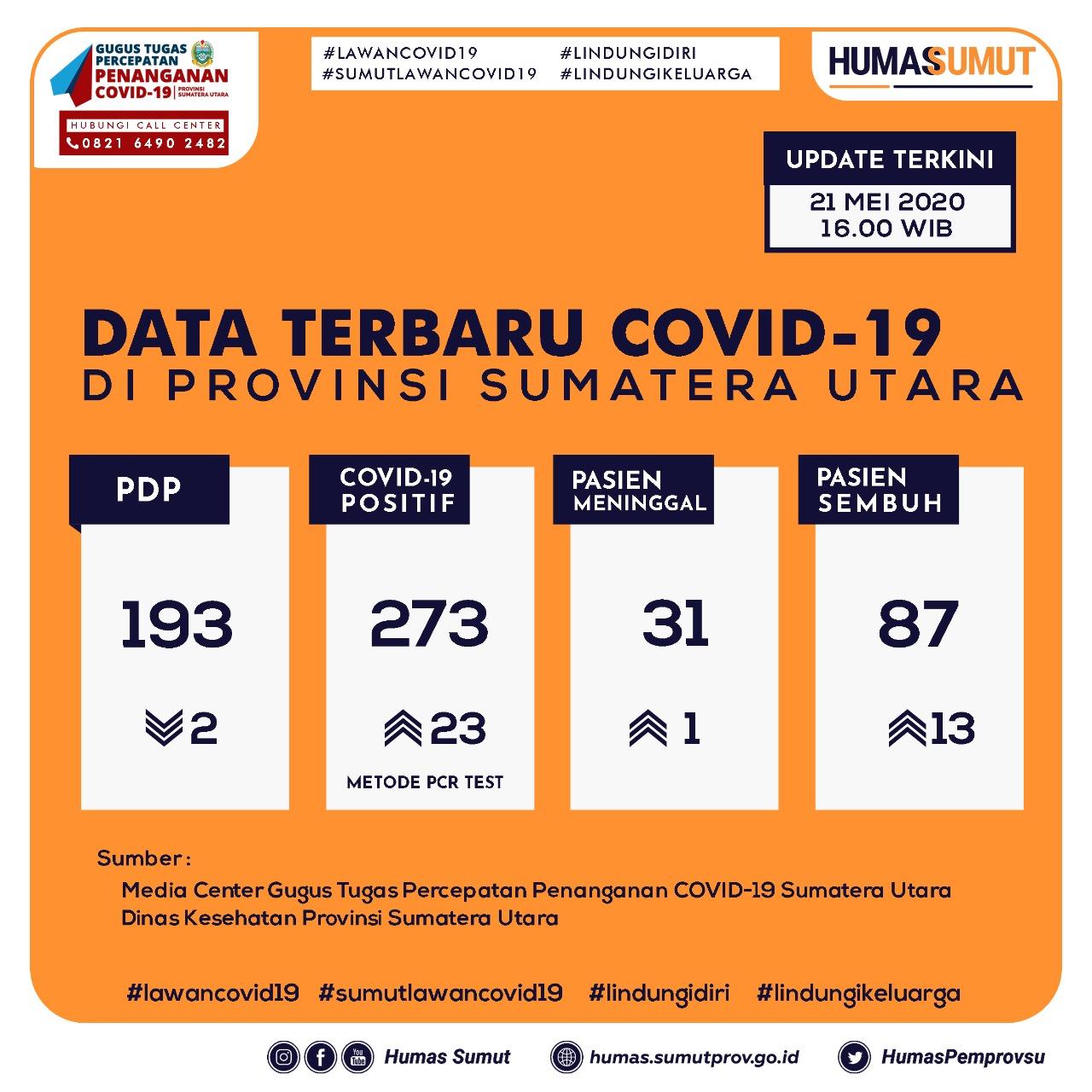 Update Data Covid-19 di Sumatera Utara 21 Mei 2020