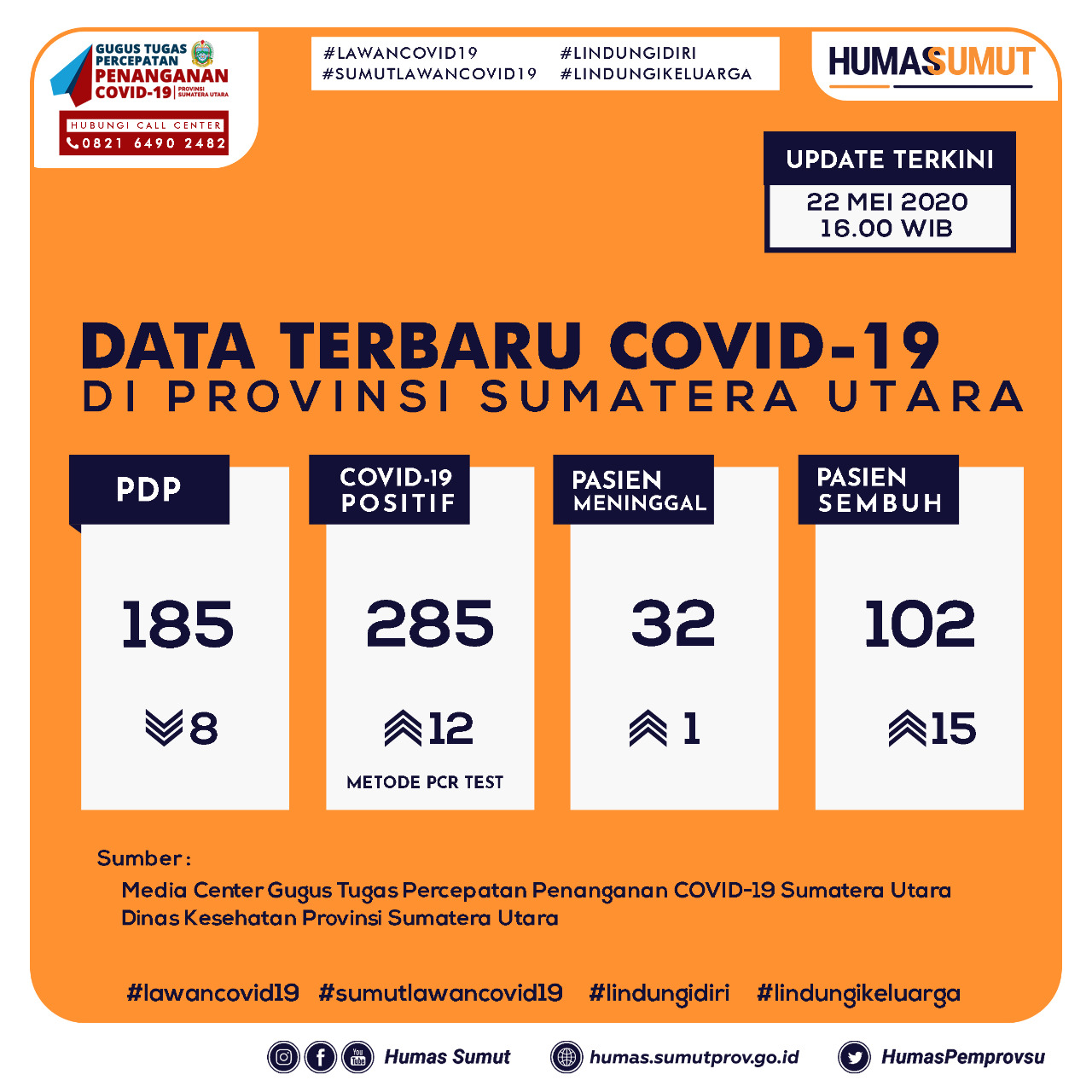 Update Data Covid-19 di Sumatera Utara 22 Mei 2020