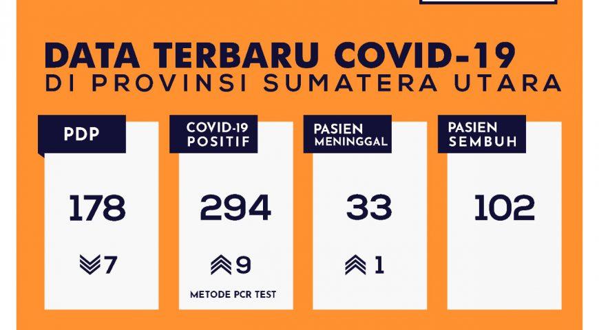 Update Data Covid-19 di Sumatera Utara 23 Mei 2020