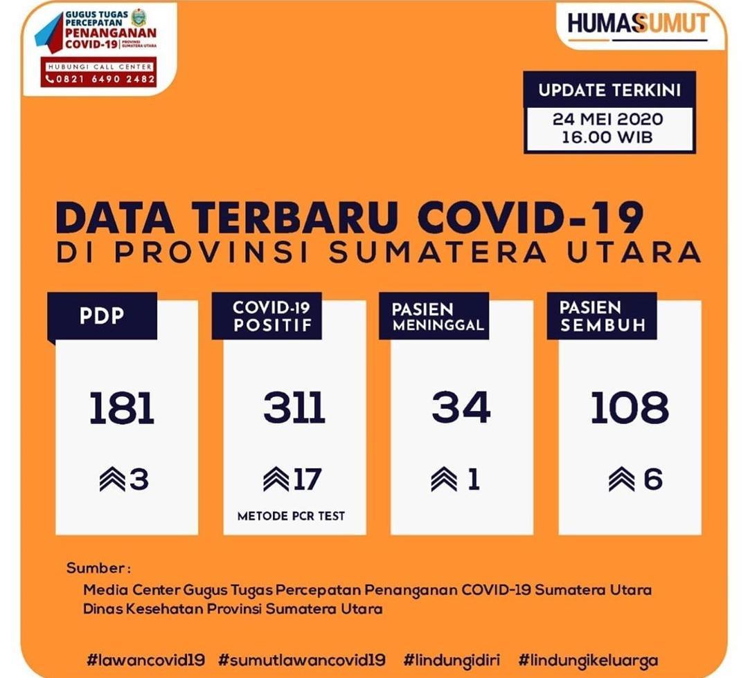 Update Data Covid-19 di Sumatera Utara 24 Mei 2020