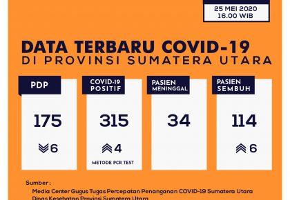Update Data Covid-19 di Sumatera Utara 25 Mei 2020