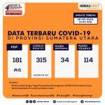 Update Data Covid-19 di Sumatera Utara 26 Mei 2020