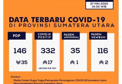 Update Data Covid-19 di Sumatera Utara 27 Mei 2020