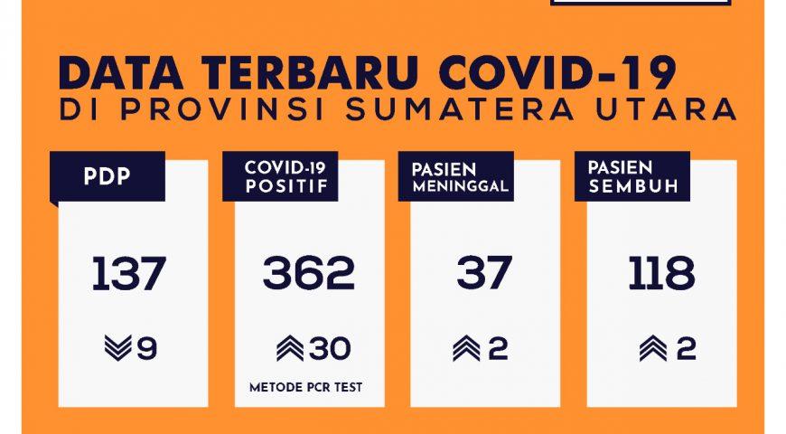 Update Data Covid-19 di Sumatera Utara 28 Mei 2020