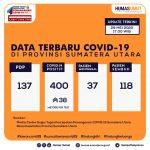 Update Data Covid-19 di Sumatera Utara 29 Mei 2020