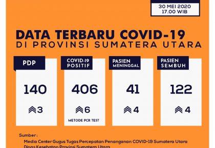 Update Data Covid-19 di Sumatera Utara 30 Mei 2020