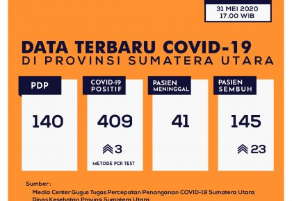Update Data Covid-19 di Sumatera Utara 31 Mei 2020