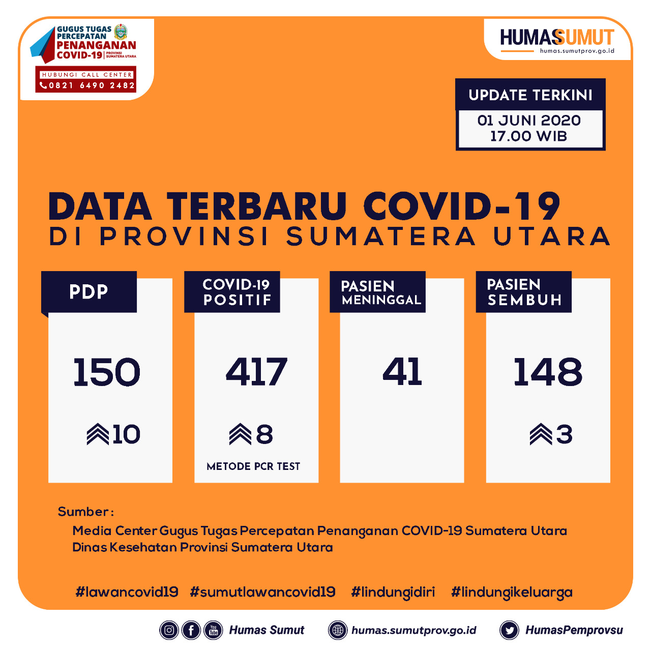 Update Data Covid-19 di Sumatera Utara 1 Juni 2020