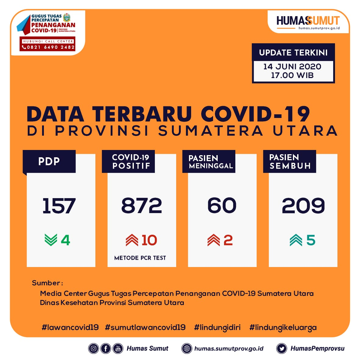 Update Data Covid-19 di Sumatera Utara 14 Juni 2020