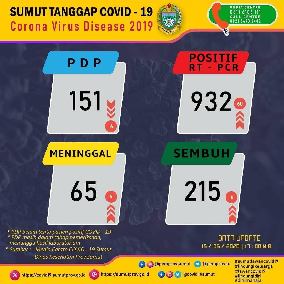 Update Data Covid-19 di Sumatera Utara 15 Juni 2020