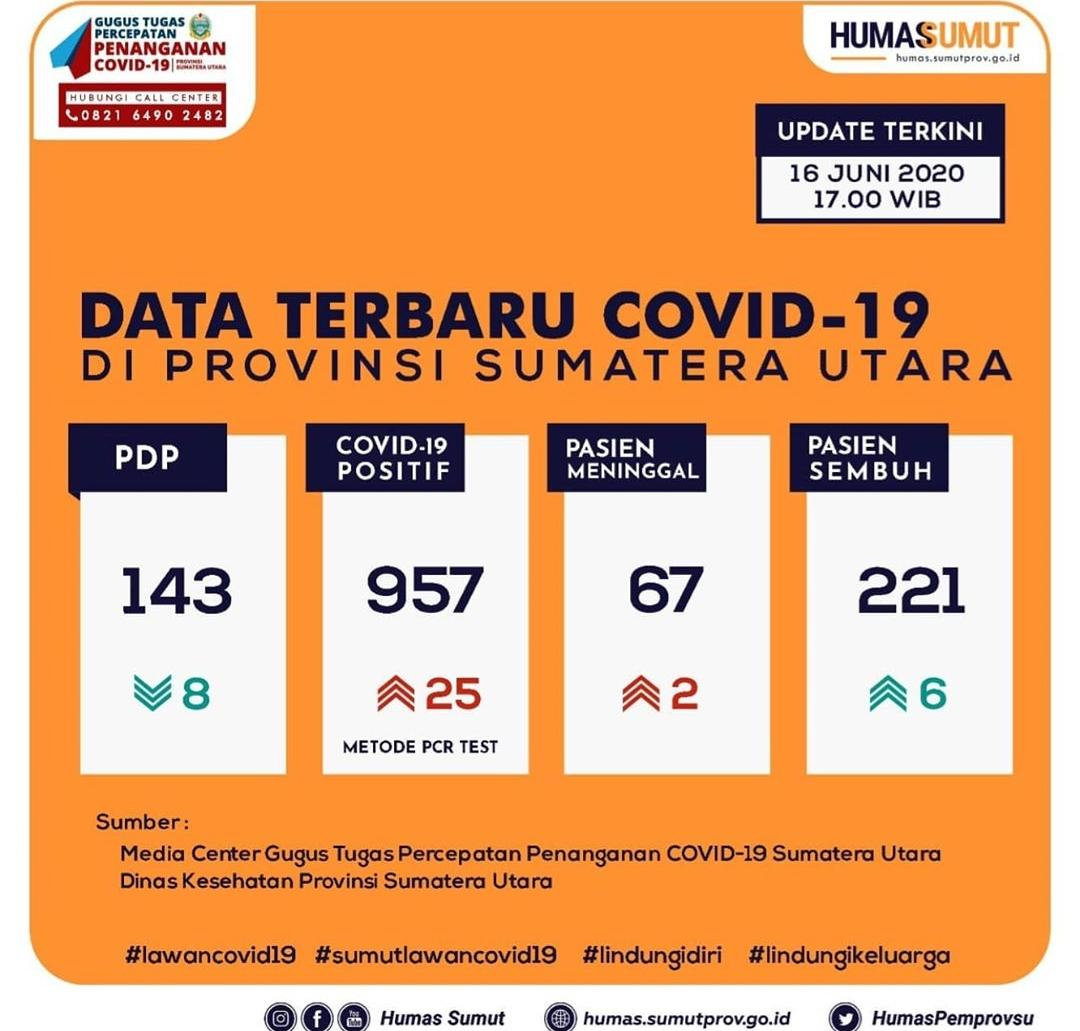 Update Data Covid-19 di Sumatera Utara 16 Juni 2020