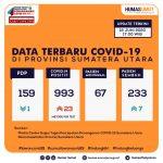Update Data Covid-19 di Sumatera Utara 18 Juni 2020