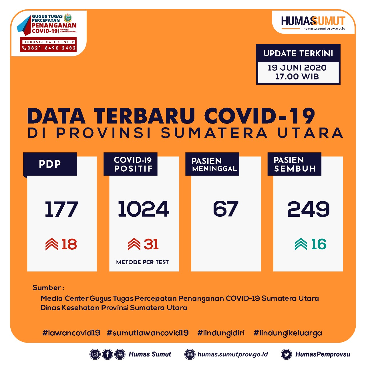 Update Data Covid-19 di Sumatera Utara 19 Juni 2020