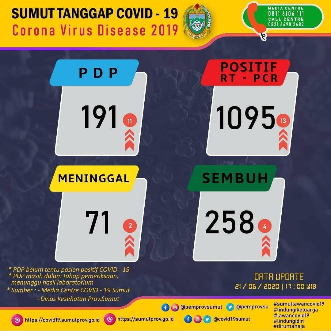 Update Data Covid-19 di Sumatera Utara 21 Juni 2020