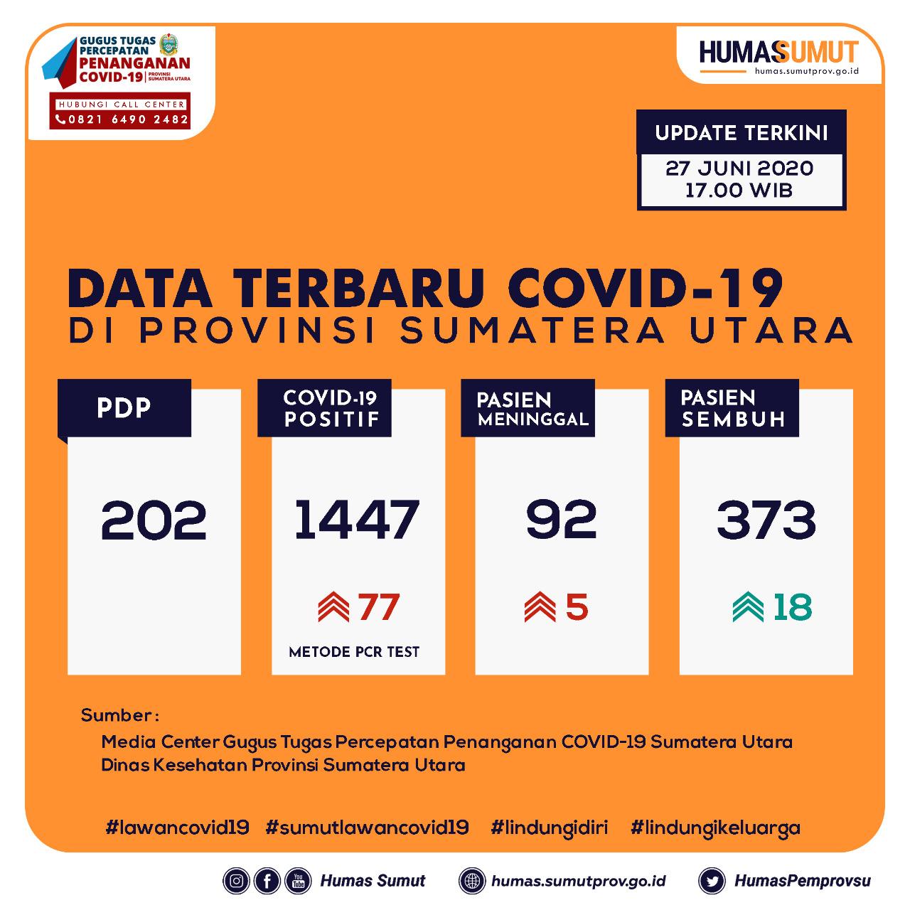 Update Data Covid-19 di Sumatera Utara 27 Juni 2020
