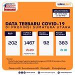 Update Data Covid-19 di Sumatera Utara 28 Juni 2020