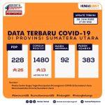 Update Data Covid-19 di Sumatera Utara 29 Juni 2020