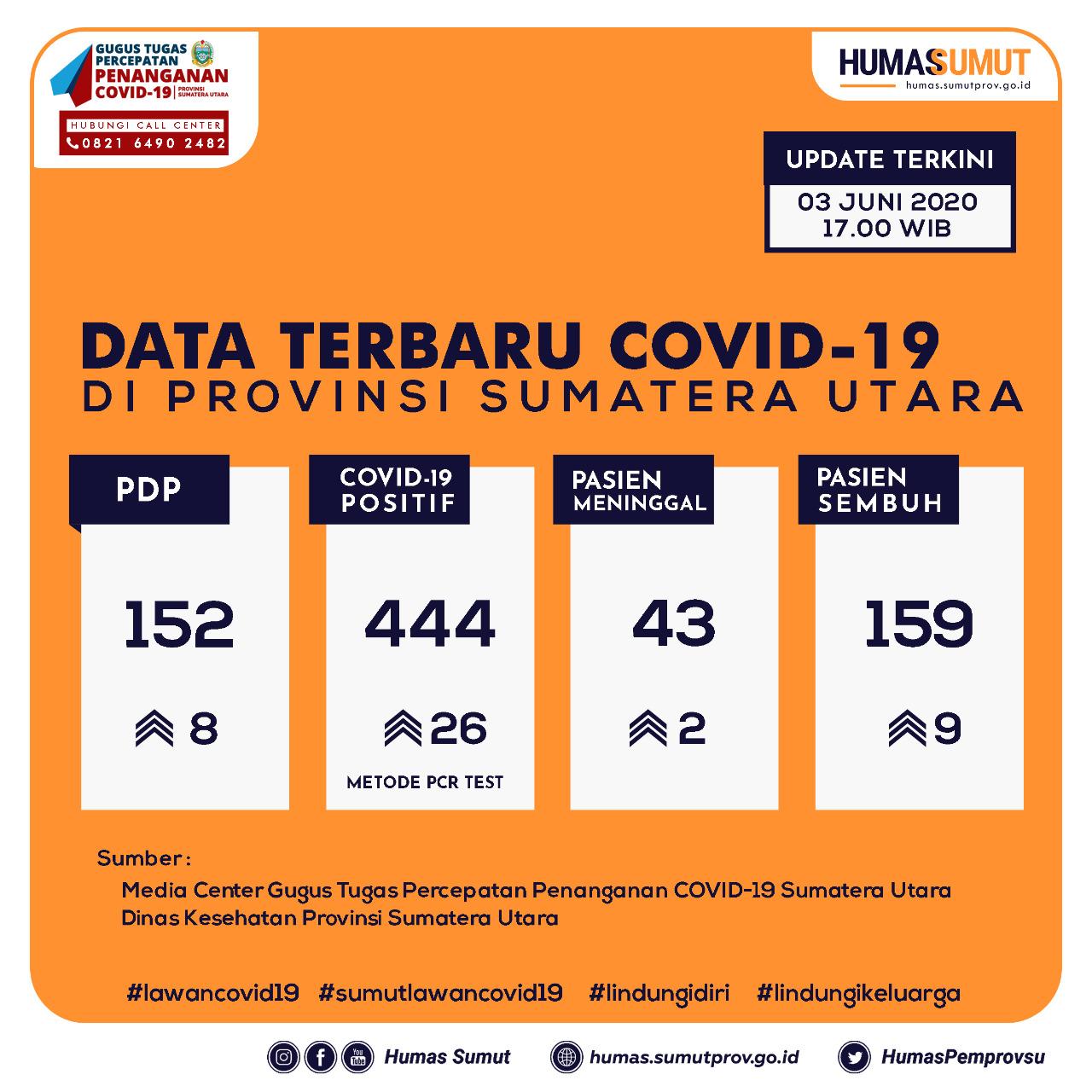Update Data Covid-19 di Sumatera Utara 3 Juni 2020
