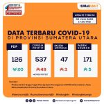 Update Data Covid-19 di Sumatera Utara 5 Juni 2020