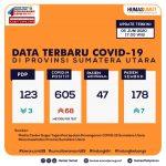 Update Data Covid-19 di Sumatera Utara 6 Juni 2020