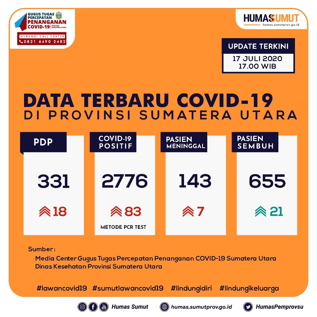 Update Data Covid-19 di Sumatera Utara 17 Juli 2020
