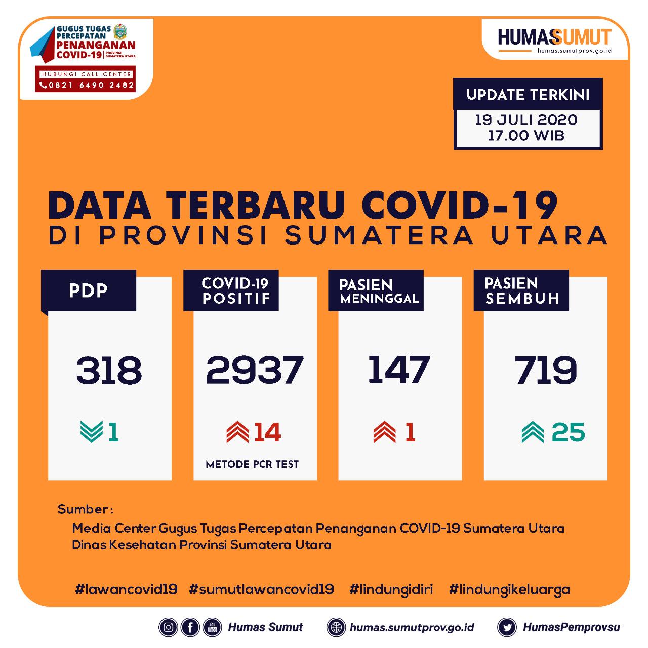 Update Data Covid-19 di Sumatera Utara 19 Juli 2020