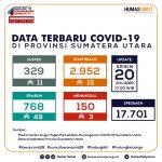 Update Data Covid-19 di Sumatera Utara 20 Juli 2020