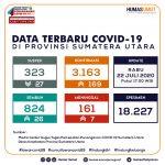 Update Data Covid-19 di Sumatera Utara 22 Juli 2020