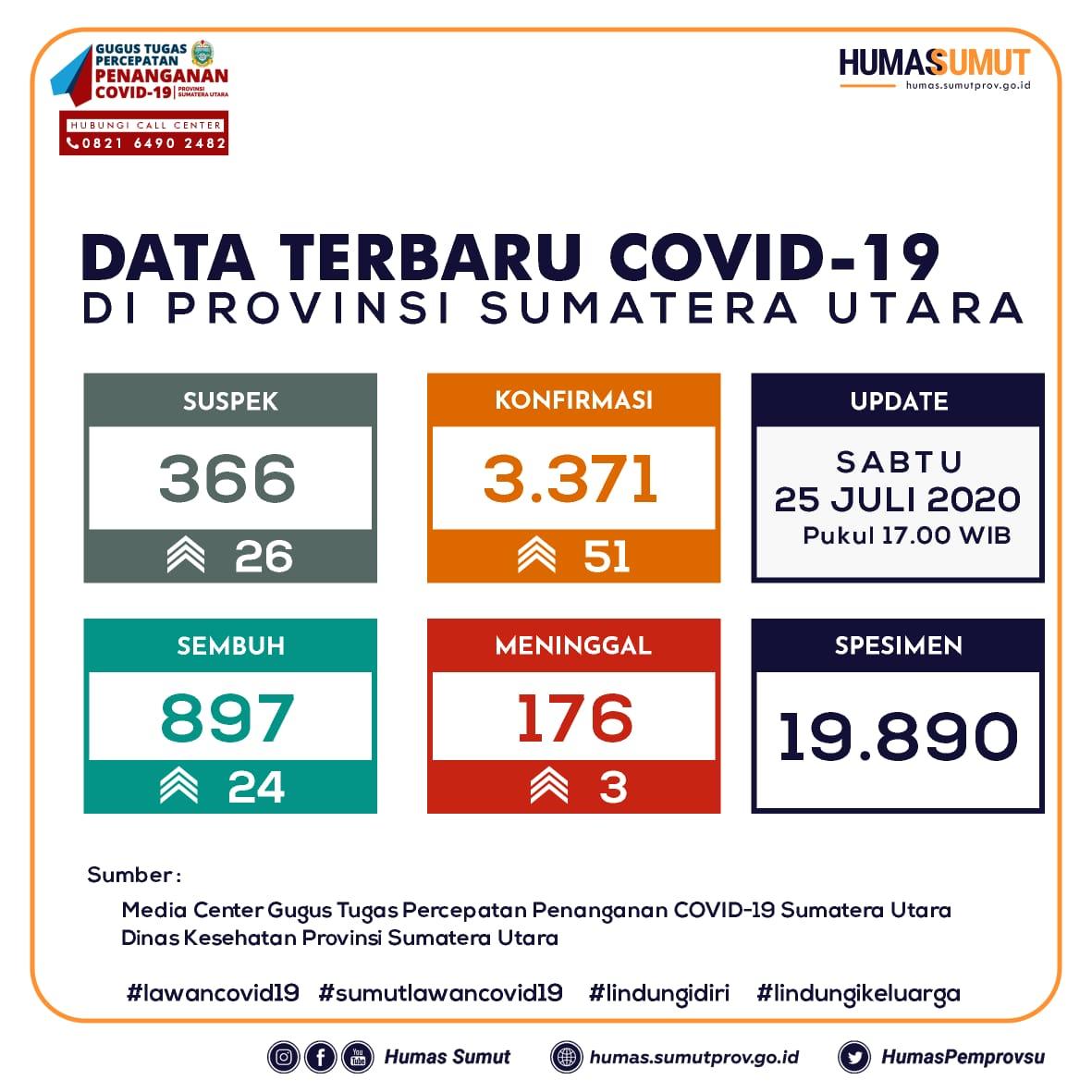 Update Data Covid-19 di Sumatera Utara 25 Juli 2020