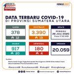 Update Data Covid-19 di Sumatera Utara 26 Juli 2020